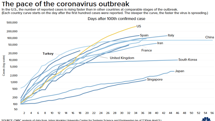 Europe seeks lockdown exit approach as rate of new Coronavirus cases drops 1